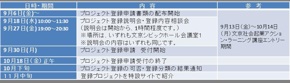 prpjekut toroku schedule