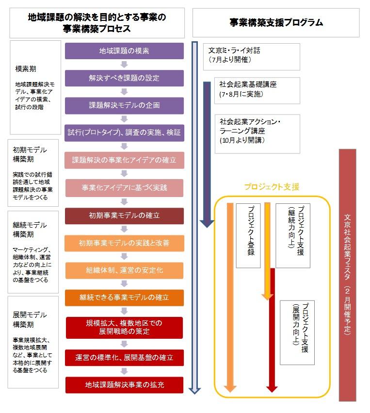 支援の図 2015